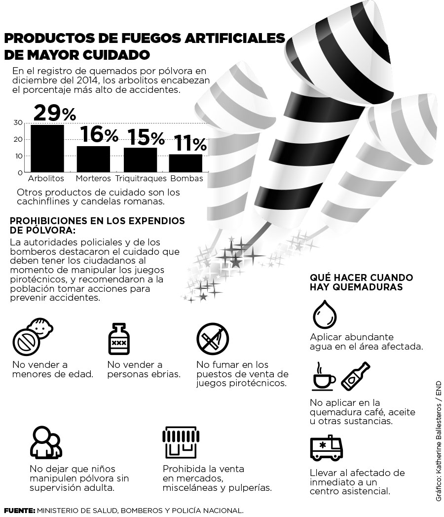 Productos de fuegos artificiales de mayor cuidado
