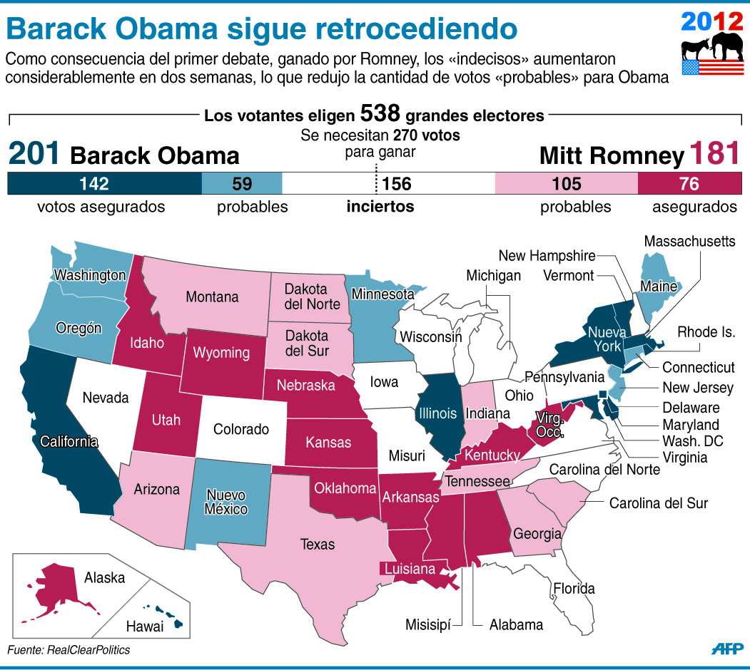 Obama sigue retrocediendo
